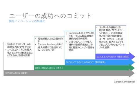 Carbonのサブスクリプションがめざすユーザーの成功